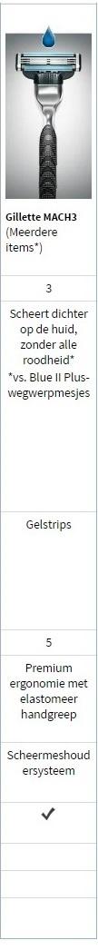 Gillette Mach 3 scheermesjes